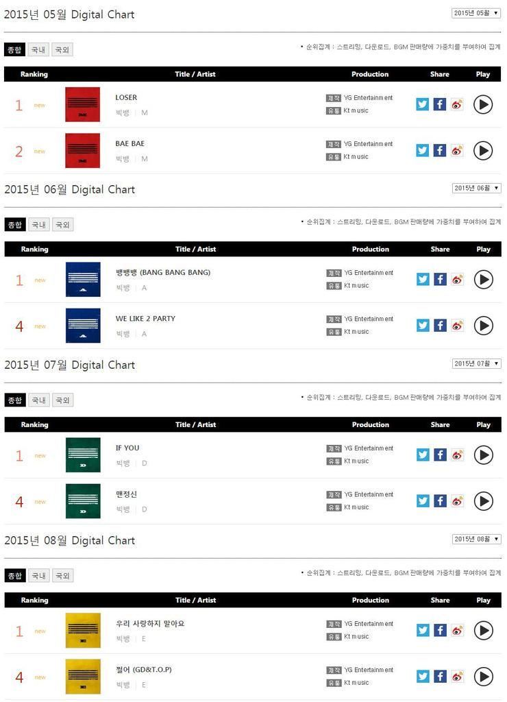 빅뱅 5월, 6월, 7월, 8월 가온 모두 1위!  BIGBANG May to August #1 on Gaon Chart