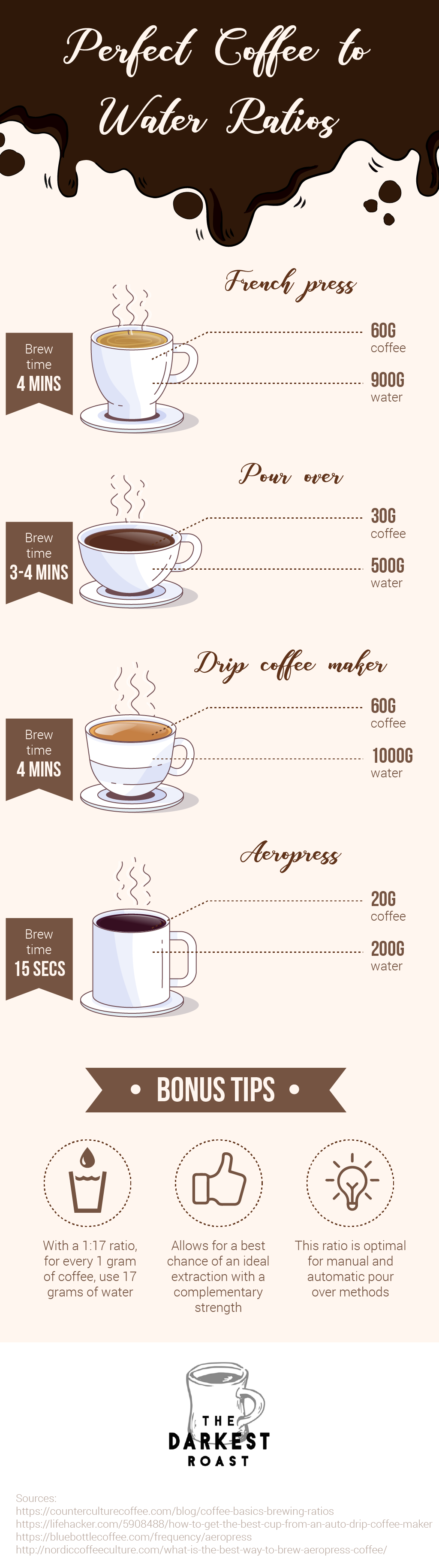 The Perfect Coffee to Water Ratio Coffee to water ratio