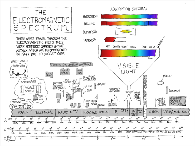 Sometimes I try to picture what everything would look like if the – Electromagnetic Radiation Worksheet