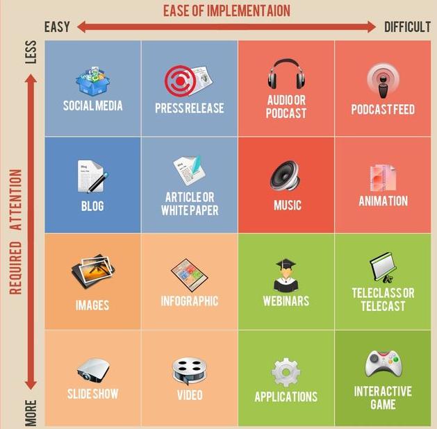 YouTube & WordPress Integration: 15 Tactics