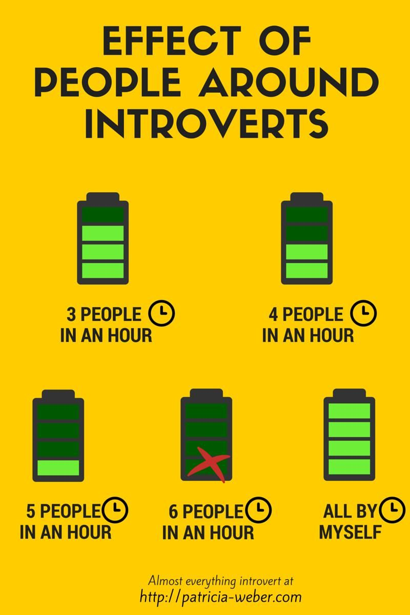 What is an Introvert? All About Introverts.