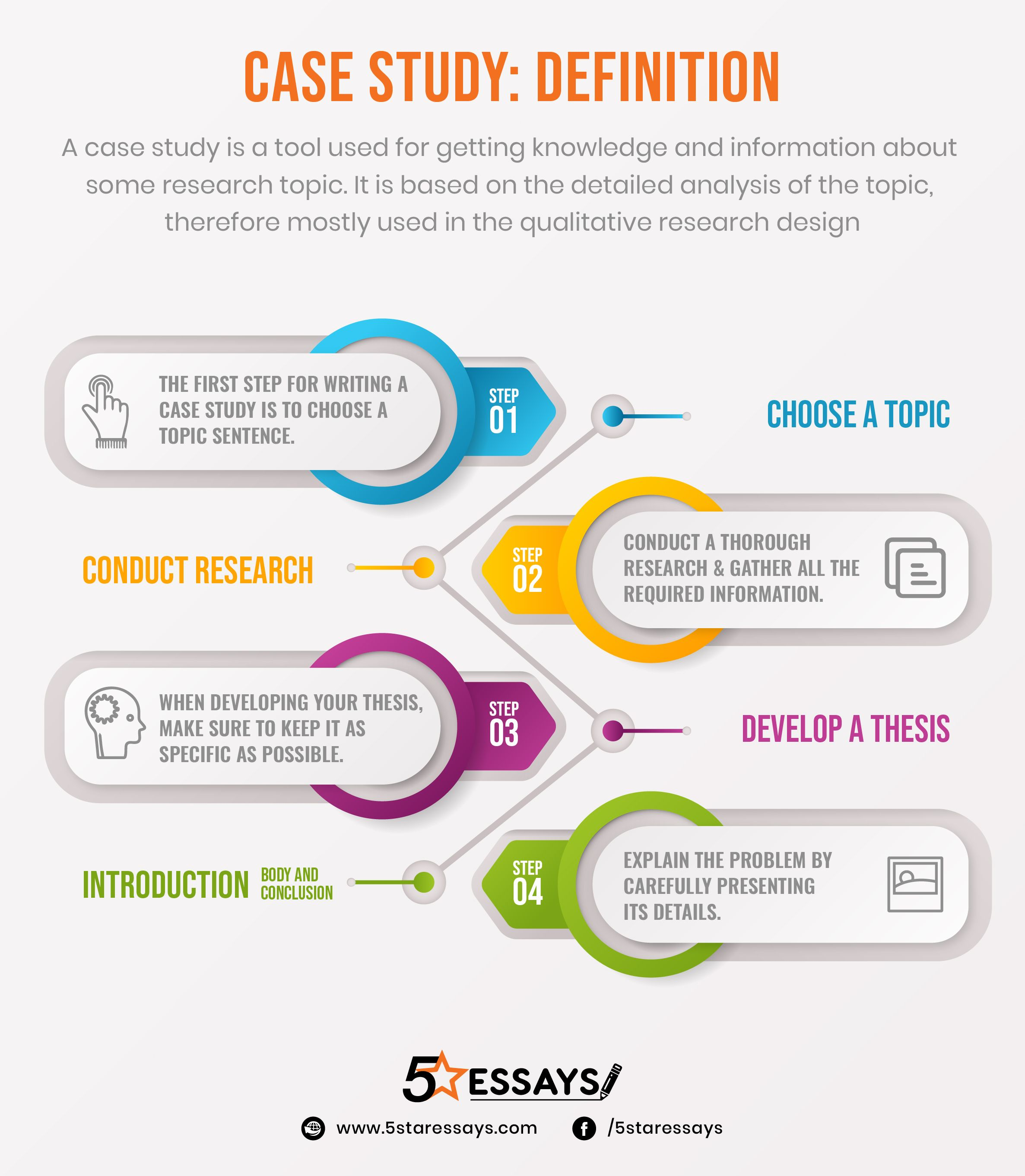 Go Through The Infographic Details To Learn The Art Of