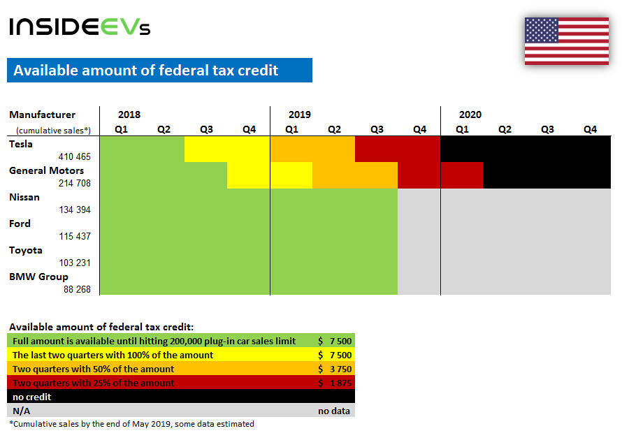 Today The Federal Tax Credit For Tesla Decreased To 1 875