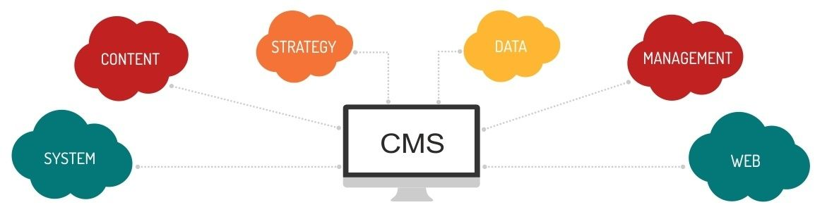 CMS #development is all about requirement analysis and #agile - requirement analysis