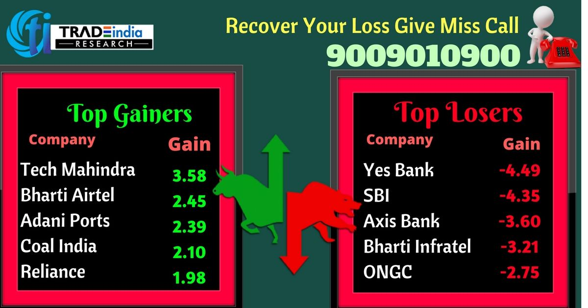 Yes bank share nse