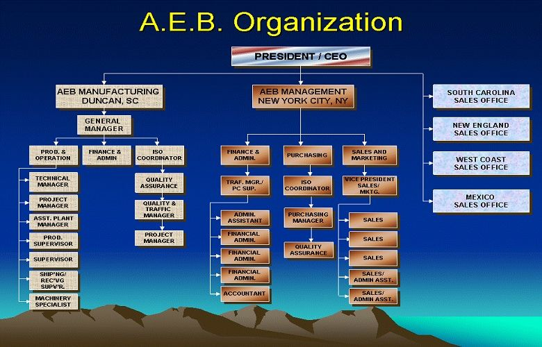 Production Manufacturing Organizational Chart 2019