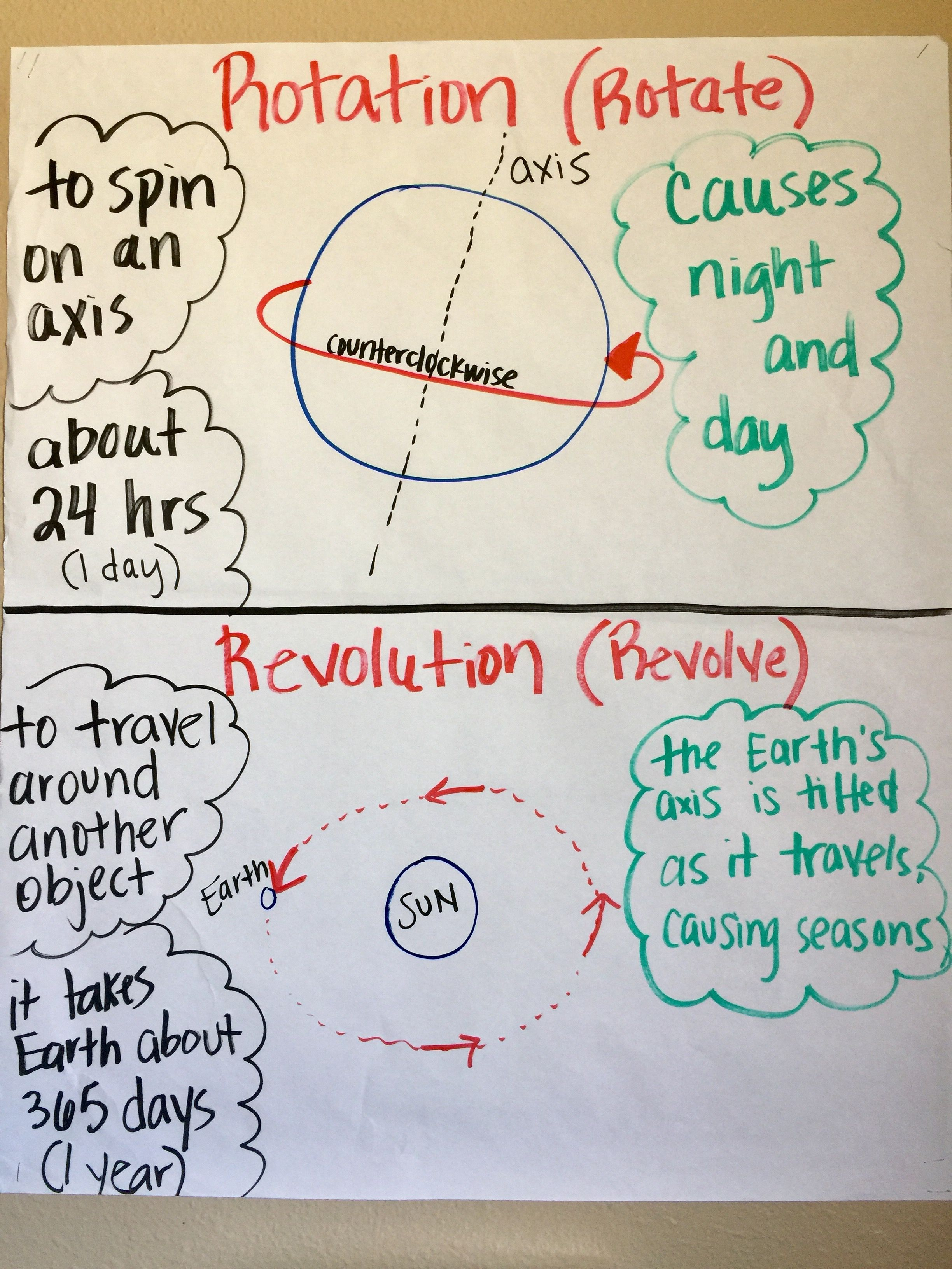 Rotation And Revolution Anchor Chart With Images