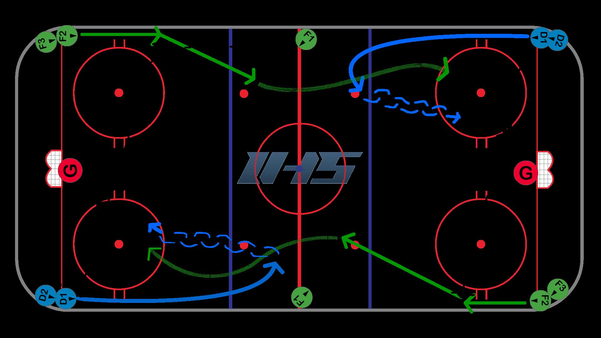 Neutral Zone Bump Back 1 On 1 Hockey Drill Hockey Drills Ice Hockey Hockey