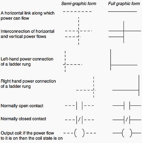 Basic symbols | Automation | Electrical engineering