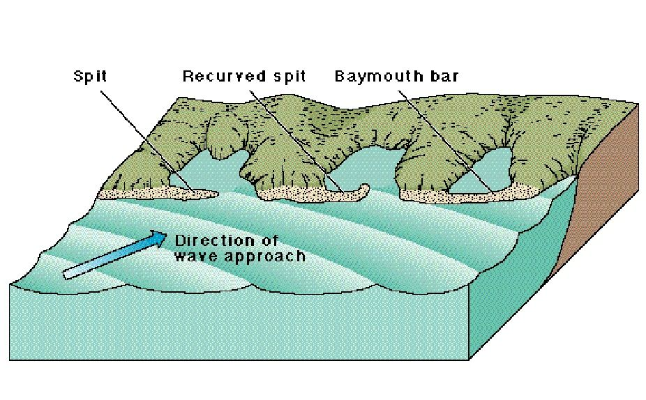 baymouth bar diagram - Google Search | for work | Pinterest