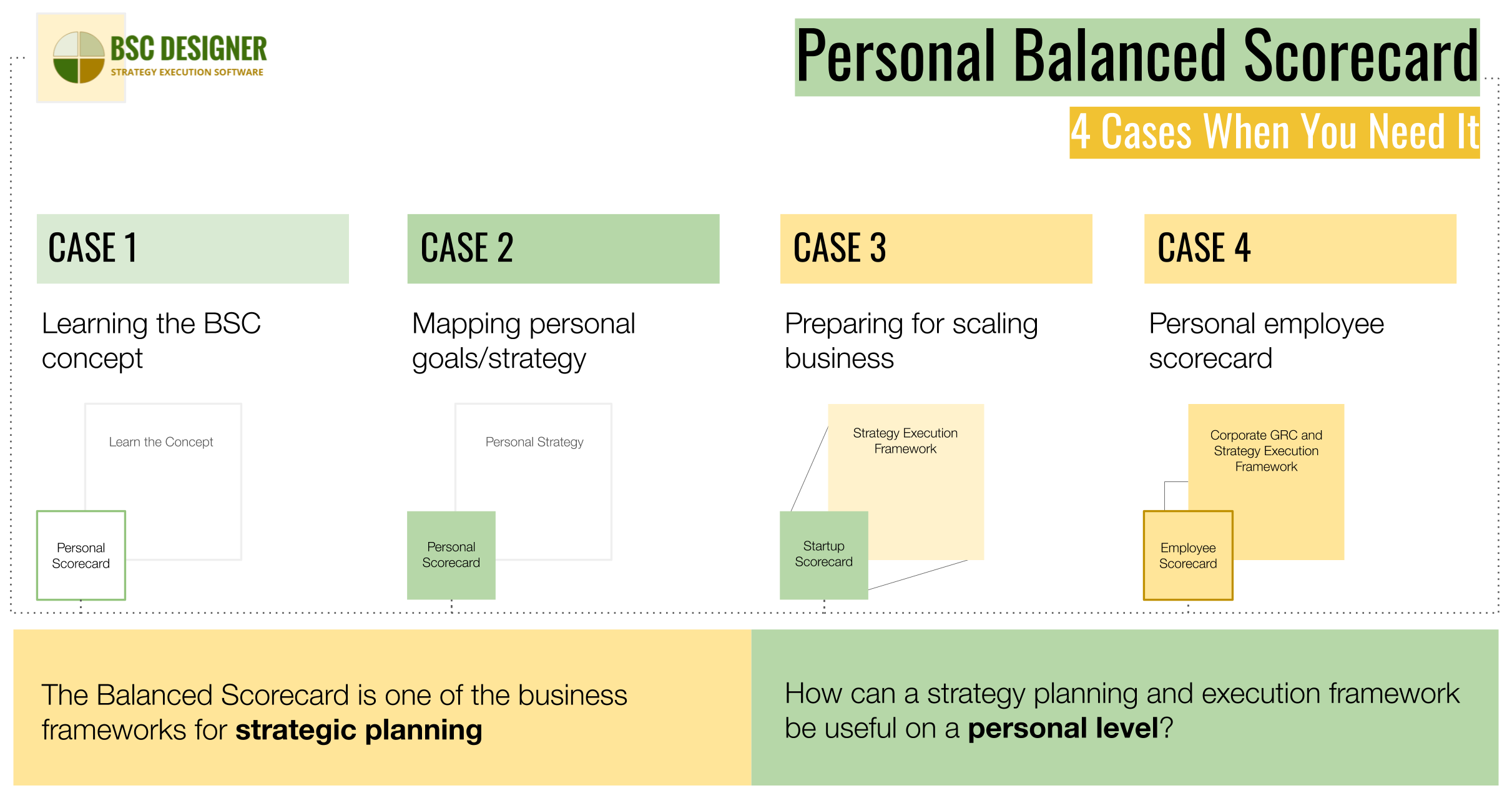 Personal Balanced Scorecard 4 Cases When You Need It Strategy Map Leadership Development Person