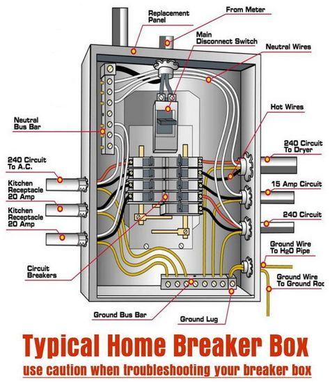 Typical Home Breaker Box Home Electrical Wiring Electrical Wiring Electrical Breakers
