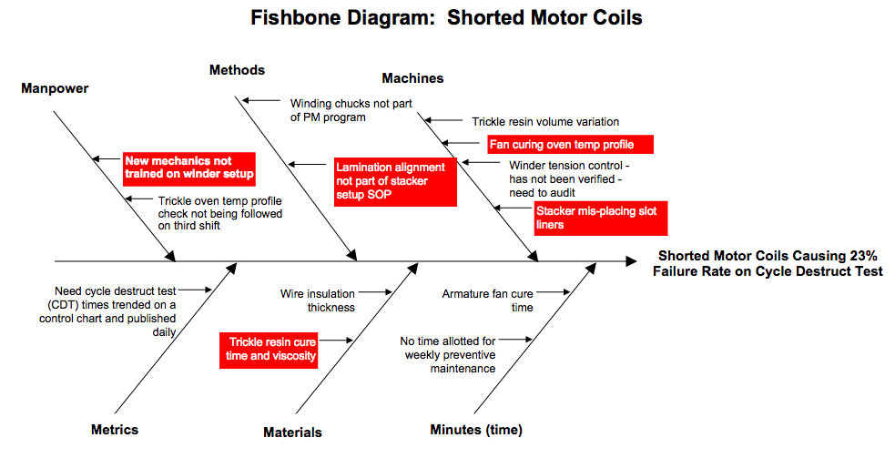 Model 10 fishbone root cause analysis template idea for Fish bone analysis template