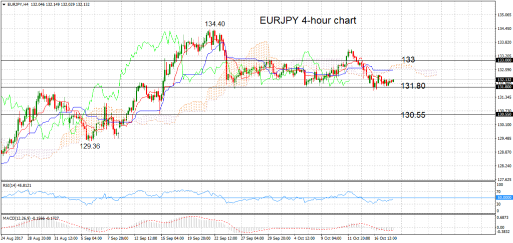 EUR JPY Has Been Neutral Since September 25 AUD USD Maintains A Soft