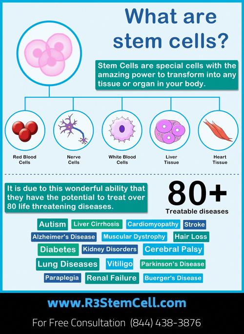 Get benefits of stem cells at R3 stem cell Florida  #cordbloodtype