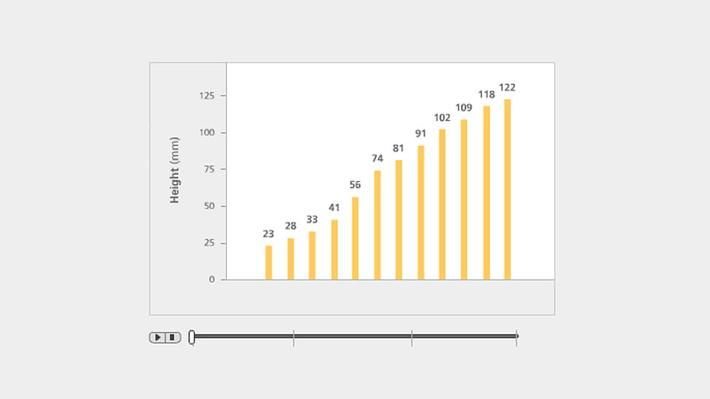 """<p>Compare and contrast the appearance of the same data as it transitions from a bar graph to a box and whisker plot. This interactive illustration focuses on determining the max, min, median, and upper and lower quartiles of a set of data and provides the opportunity to visualize it in multiple ways. This resource is part of the<a href=""""/collection/mathcore/?topic_id=862"""" target=""""_blank"""">Math at the Core: Middle School Collection</a>.</p>"""