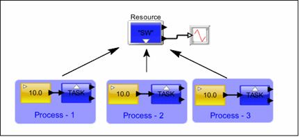 Selecting the right RTOS scheduling algorithms using system