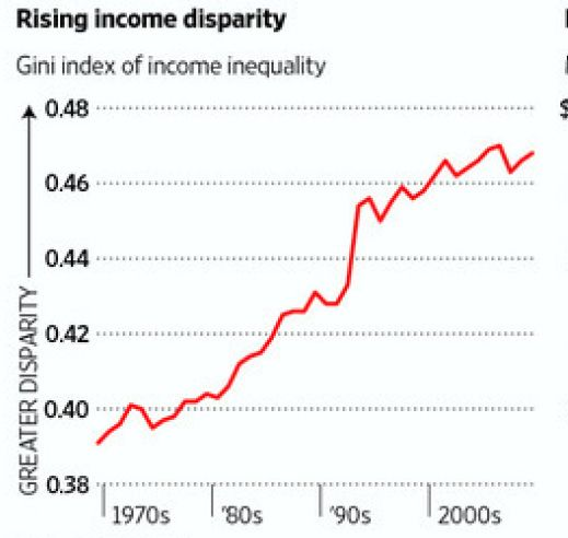 Income Disparity Index Click Through For Analysis Social