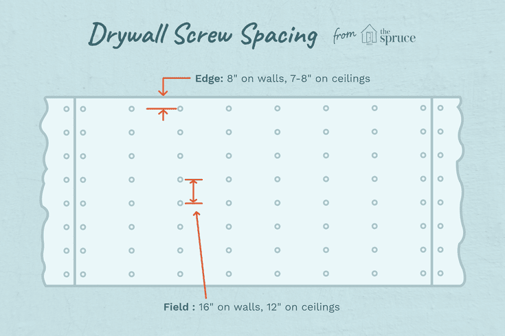 Guide To Drywall Screw Spacing And Pattern Drywall Screws Drywall Screw
