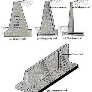 four common types of rigid monolithic concrete retaining on types of walls construction id=43522