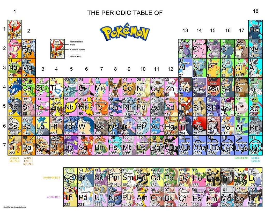 Periodic table of pokemon diy pokemon pinterest periodic periodic table of pokemon gamestrikefo Image collections