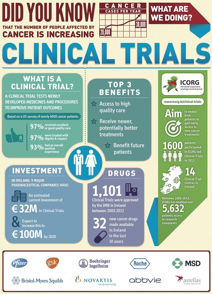 Clinical Trial Infographics Google Search Cancer Facts Clinical Trials Clinic