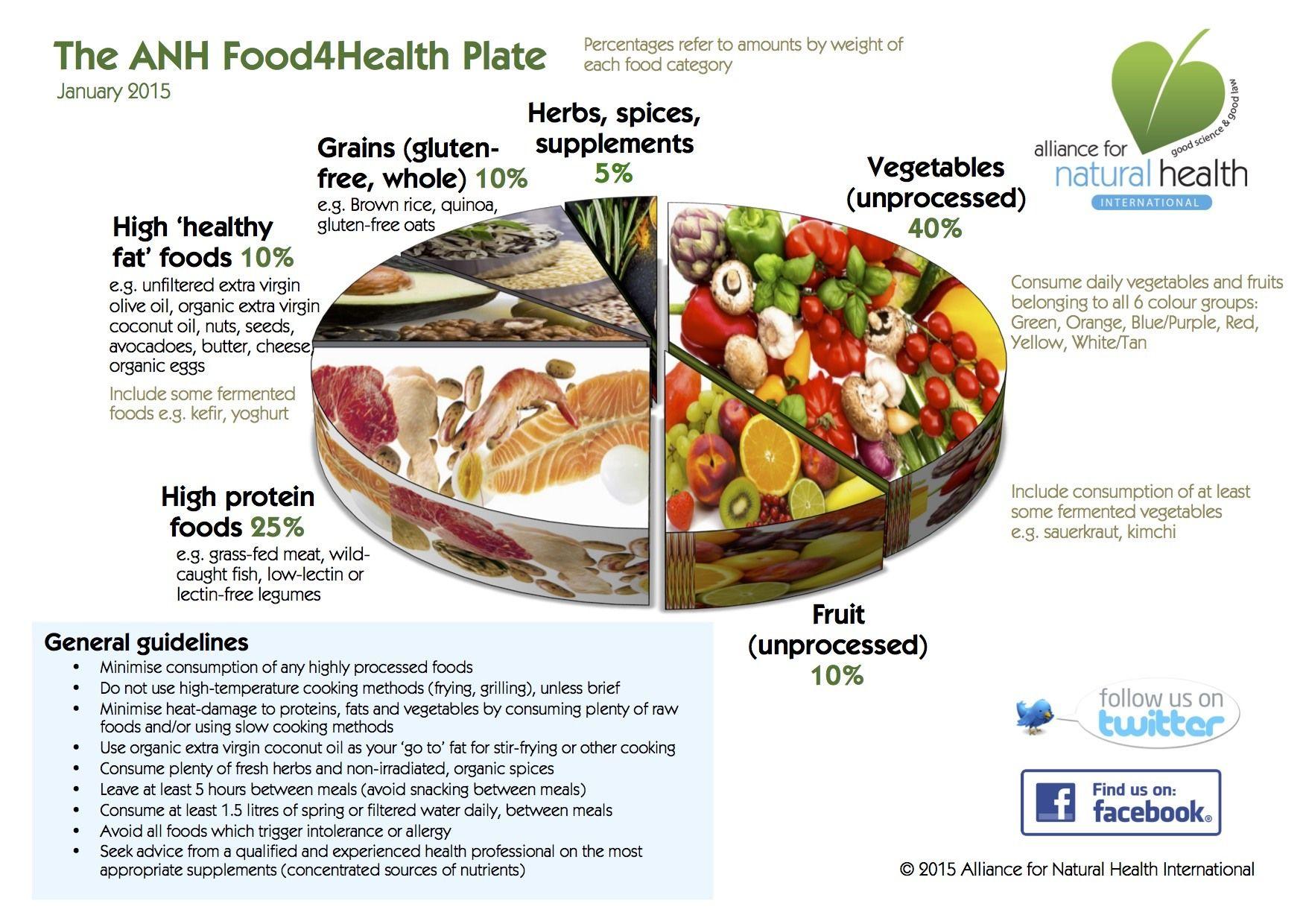 Food4HealthPlate