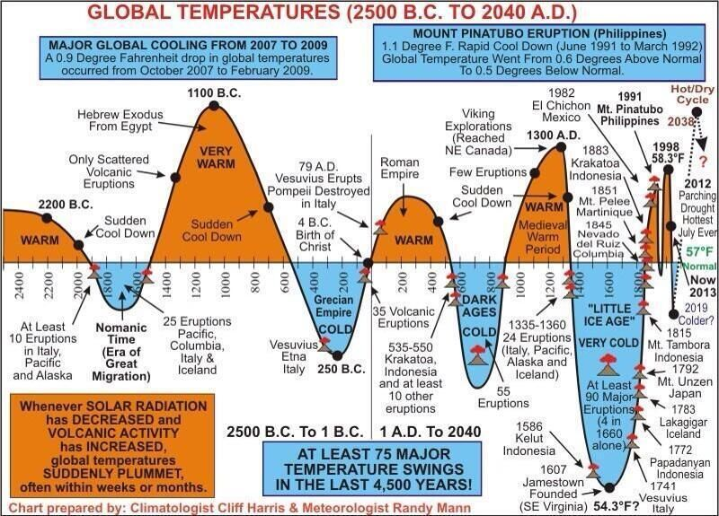 """Twitter / larryelder: Climate Change: """"A fact to ..."""