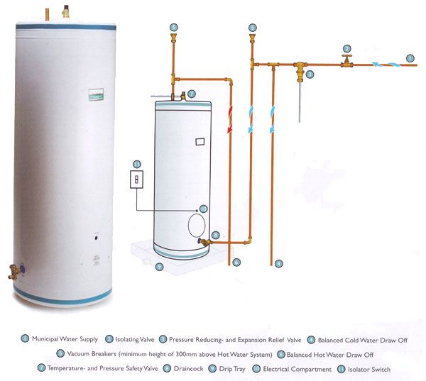 Standard Geysers Tecron Water Heating Water Heating Geyser Installation