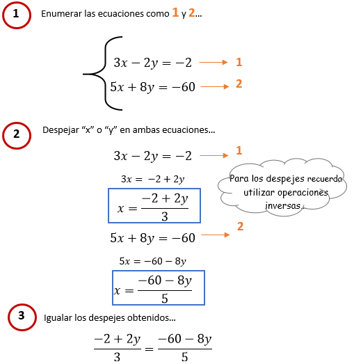 Sistemas De Ecuaciones Método Igualación Sistemas De Ecuaciones Cursos De Matematicas Educacion Matematicas