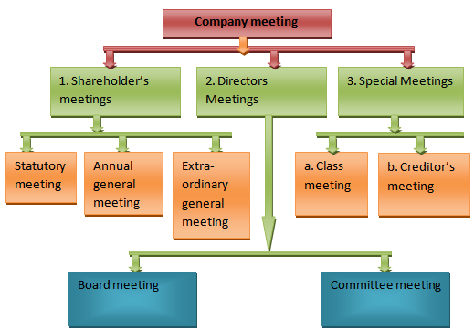 Types Of Meetings Another High Level Corporate View  Business