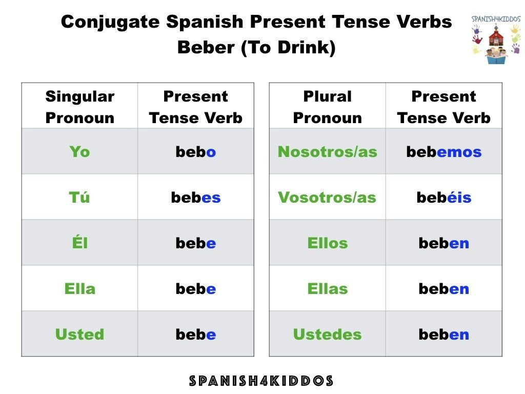 Spanish Verb Conjugation Of The Er Regular Tense
