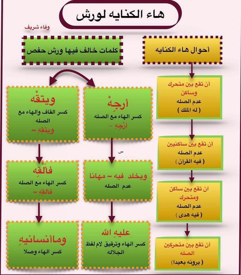 هاء الكناية لورش اصول رواية ورش Quran Karim Islam Quran
