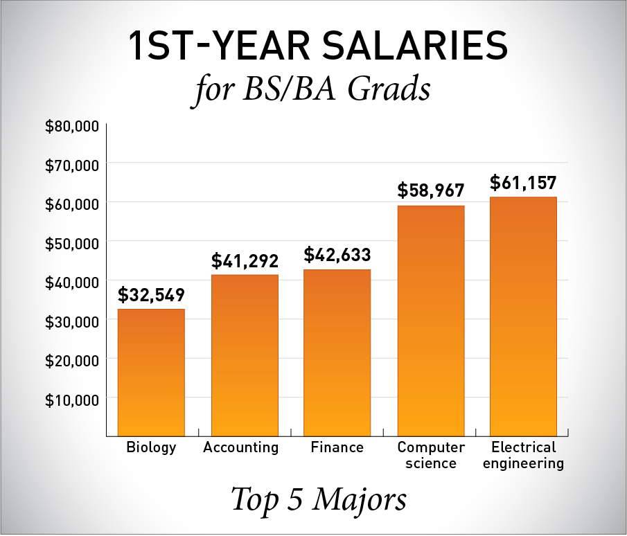 Shown Are The Average First Year Salaries Of Bachelor S Degree Graduates From The University S Top Five Major Accounting Jobs Accounting And Finance Accounting