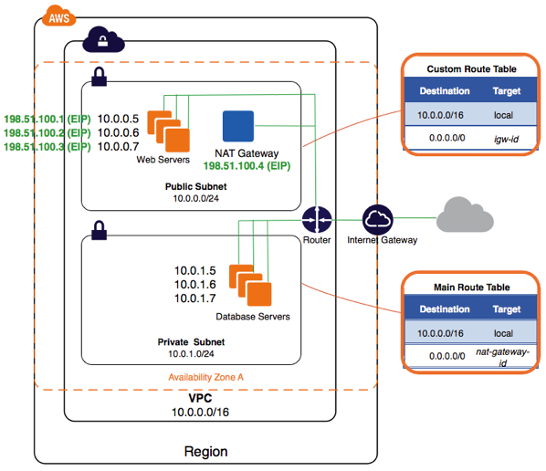 A VPC with public and private subnets and a NAT gateway