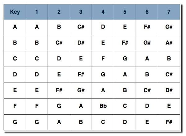 Guitar Chord Number System Gallery Guitar Chord Chart With Finger