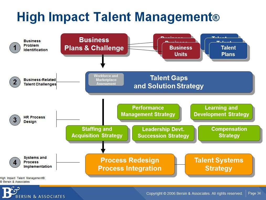 Why People Management Is Replacing Talent Management Talent Management Human Resource Management Human Resources