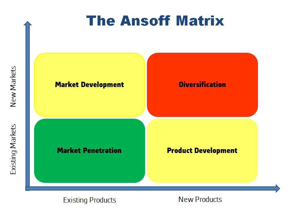 Ansoff Matrix Wikipedia Ansoff Matrix Marketing Global Business