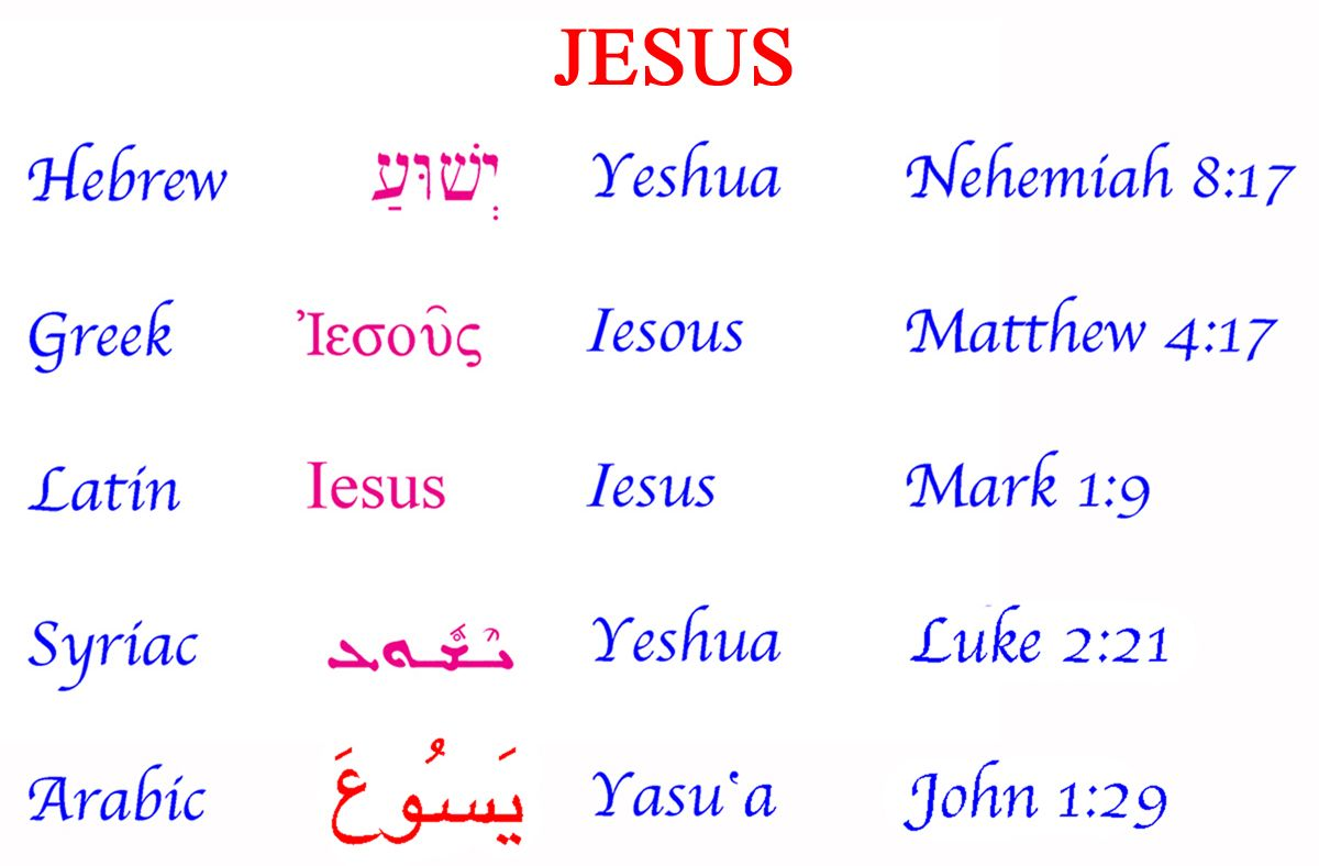 PHOENICIA AND THE ALPHABET  Names of jesus, Bible verse tattoos