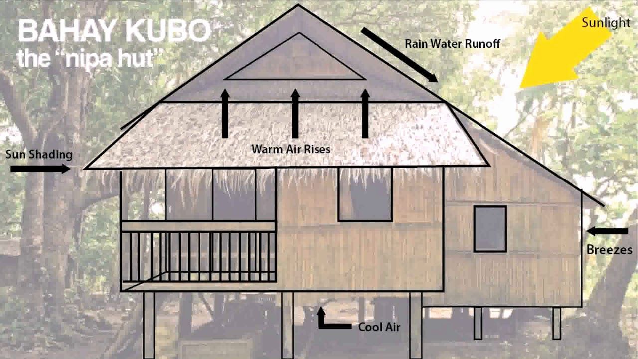 Modern Nipa Hut Floor Plans Elegant Nipa Hut Design In The