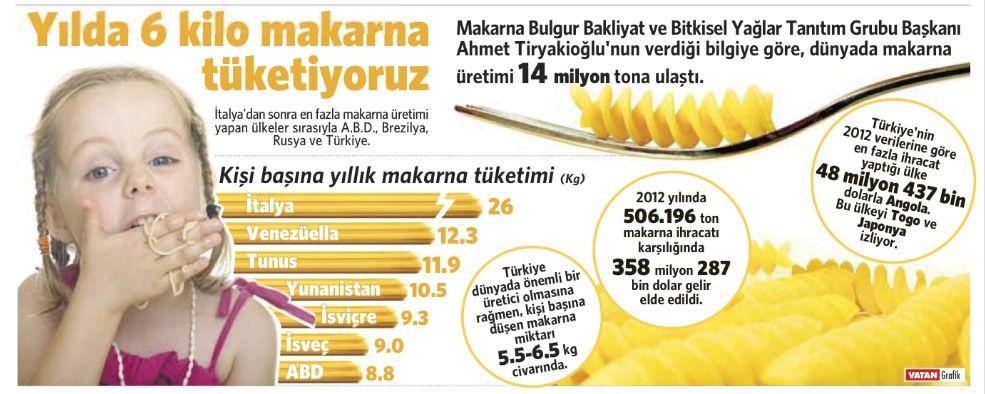 Dünyanın en çok MAKARNA ÜRETEN ülkeleri söz konusu olduğunda, Türkiye dünyada KAÇINCI sırada? Yanıtı: (2014)