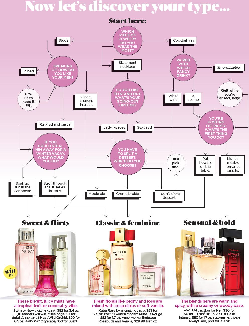 How to choose perfume