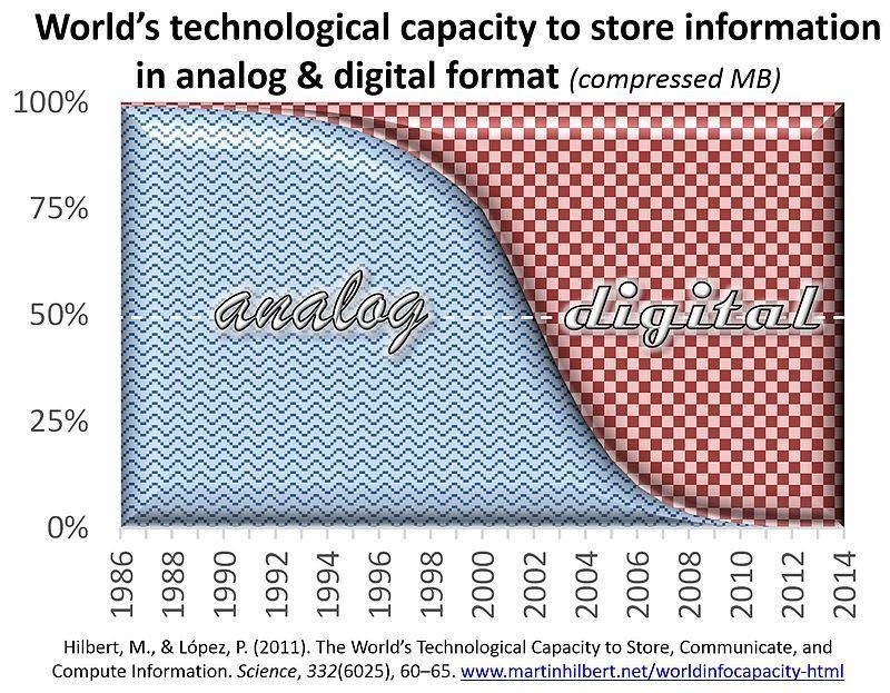 Luces y sombras de la era digital > La evolución de la economía digital y la falta de evolución social http://buff.ly/2aoPCNA * @XavierFerras #FOW