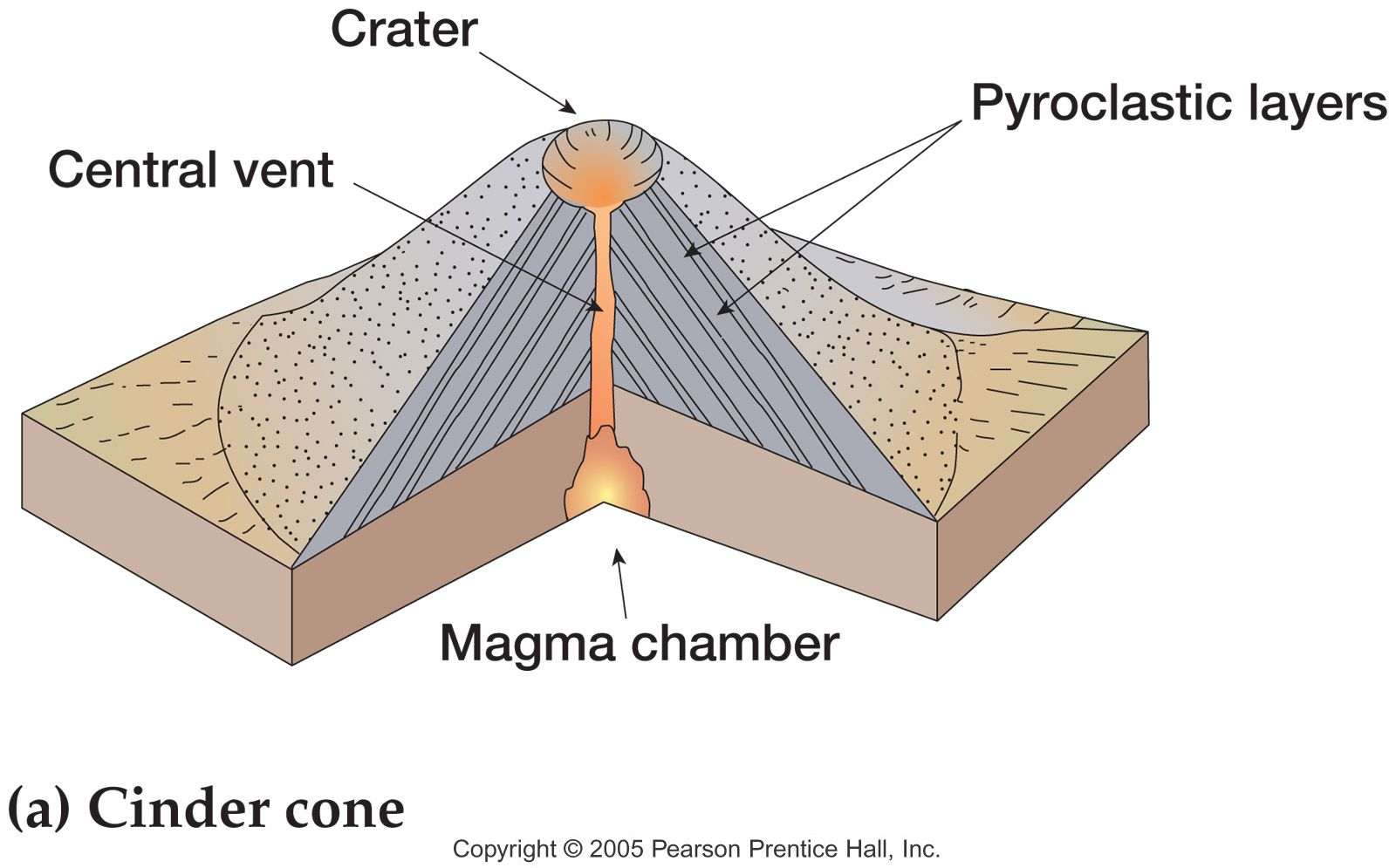 Cinder Cone Volcanoes Diagram