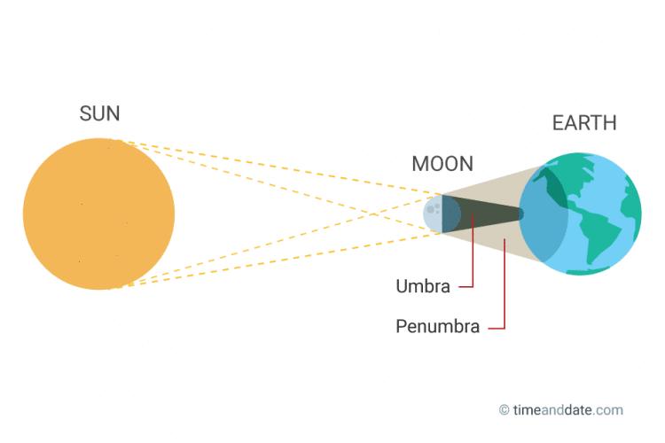 Total Solar Eclipse August 21 2017 Solar Eclipse Solar Solar And Lunar Eclipse
