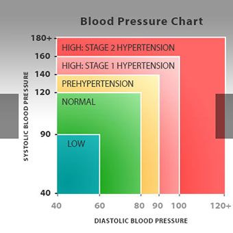 Learn About Low Blood Pressure Hypotension Symptoms Like
