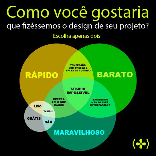 No próximo projeto web mostre este diagrama para seu cliente.