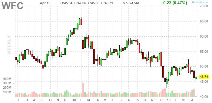 Wfc Wells Fargo Company Stock Quote Avec Images