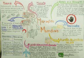 De Uma Olhada Nesse Mapa Mental Incrivel Sobre Migracoes