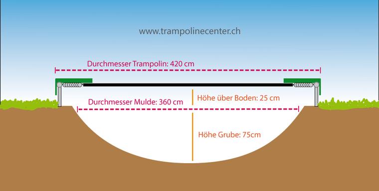 Trampolin Im Garten Eingraben Hupfen Macht S Leichter Trampolinecenter Schweiz Gartentrampolin Trampolin Garten
